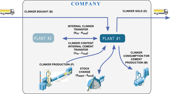 Clinker Cement Plants In Usa : Data on clinker and cement production